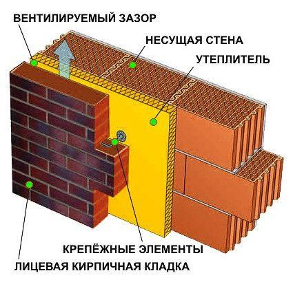 Схема утеплення фасадів мінеральною ватою.