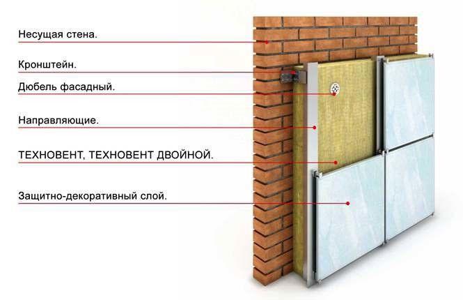 Схема утеплення стіни мінеральною ватою.