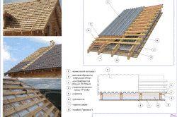 Фото - Мінімальний ухил з металочерепиці: монтаж, інструкція та рекомендації