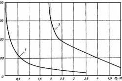 Графік теплоізоляційних властивостей