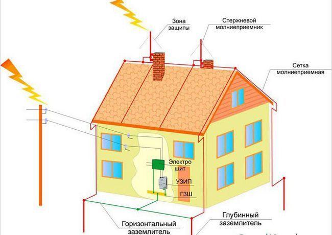 Фото - Блискавкозахист для приватного будинку
