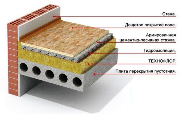 Схема монтажу плити перекриття