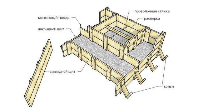 Схема виготовлення деревяної опалубки