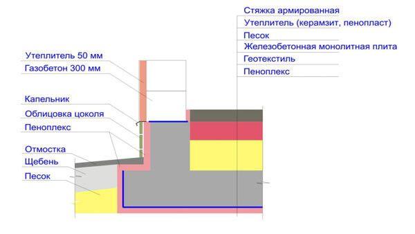 Схема монолітної плити