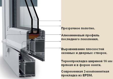 Фото - Монтаж алюмінієвих вікон за сучасною технологією