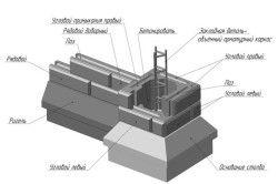 Схема монтажу бетонного стовпа