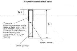 Схема буронабивної палі
