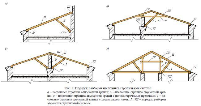 Фото - Монтаж / демонтаж покриття на даху