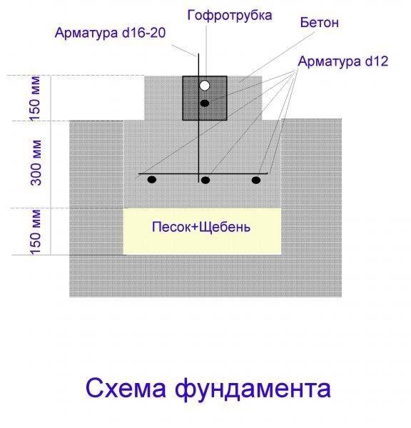 схема фундаменту