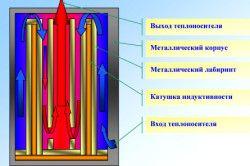 Принцип роботи індукційного електрокотла.