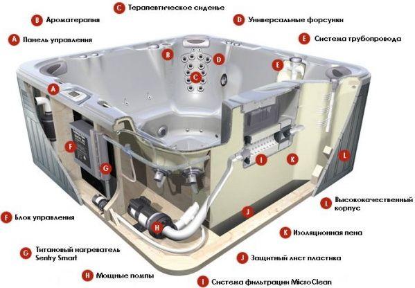 Пристрій гідромасажною ванни