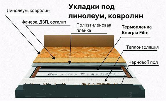 Фото - Монтаж і підключення плівкового теплої підлоги