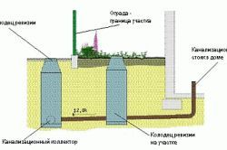 Схема централізованої каналізаційної системи приватного будинку