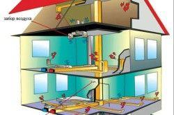 Система повітряного опалення будинку
