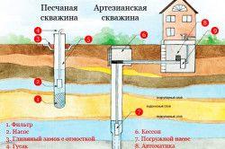 Організація водопостачання.