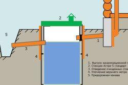 Схема організації каналізації за територією будинку.