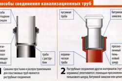 Схема зєднання каналізаційних труб.