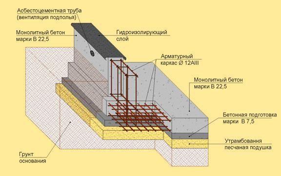 Фото - Монтаж конструкції фундаменту