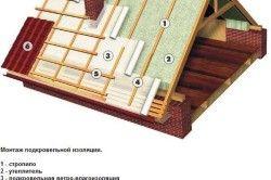 Схема гідроізоляції даху під профнастил