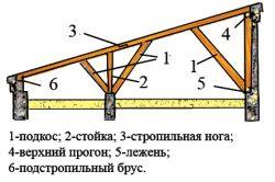 Схема даху каркасної альтанки