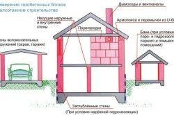 Будинок з газобетону