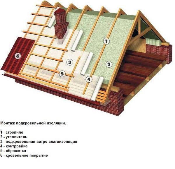 Фото - Монтаж листів профнастилу