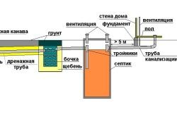 Схема пристрою локальної каналізації