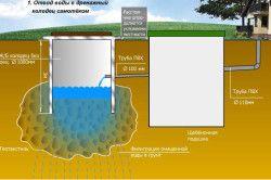 Пристрій автономної системи каналізації