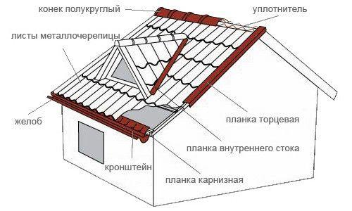 Фото - Монтаж металлочерепичной даху своїми руками