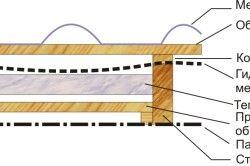 Схема гідроізоляції металочерепиці