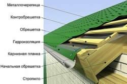 Схема пристрою покрівлі з металочерепиці