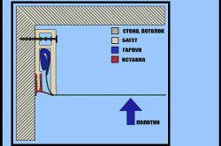 Кріплення натяжної стелі до стіни з гіпсокартону