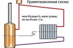 Схема обвязки котла опалення з природною циркуляцією