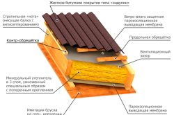 Фото - Монтаж ондуліна: інструкція з проведення робіт