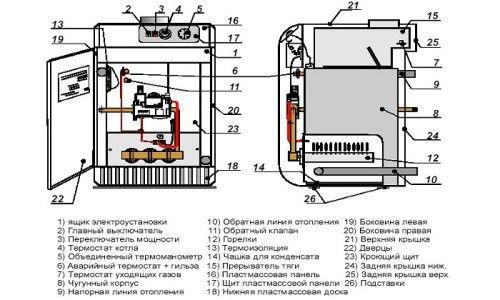 Схема установки газового підлогового котла