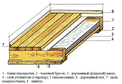 Фото - Монтаж пароізоляції для підлоги