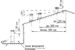 Фото - Монтаж пічної труби через дах