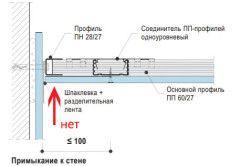 Схема щільною стикування підвісної стелі до стіни