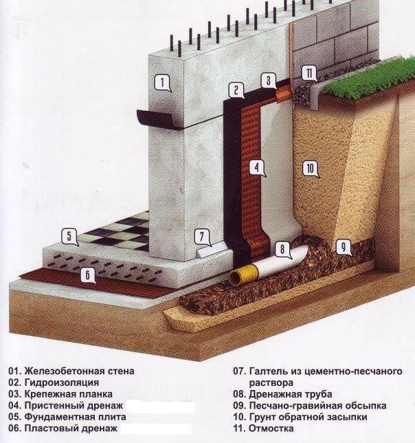 Фото - Монтаж пристенной дренажної системи