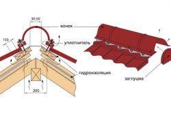 Схема монтажу профнастилу на коник покрівлі