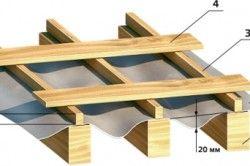 Схема укладання обрешітки даху