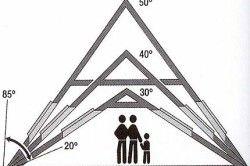 Схема розрахунку кута нахилу даху.