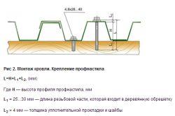 Схема кріплення профнастилу до обрешітки
