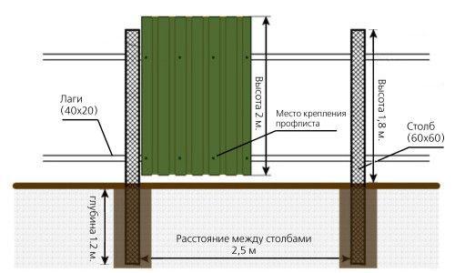Схема установки паркану з профнастилу
