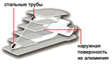 Схема біметалічного радіатора