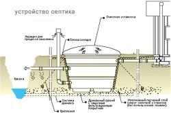 Схема пристрою септика.