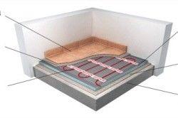 Схема укладання електричної теплої підлоги під плитку
