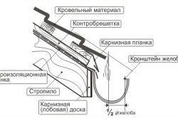 Схема монтажу кронштейнів ринви
