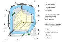 Схема облицювання плиткою стін у ванній