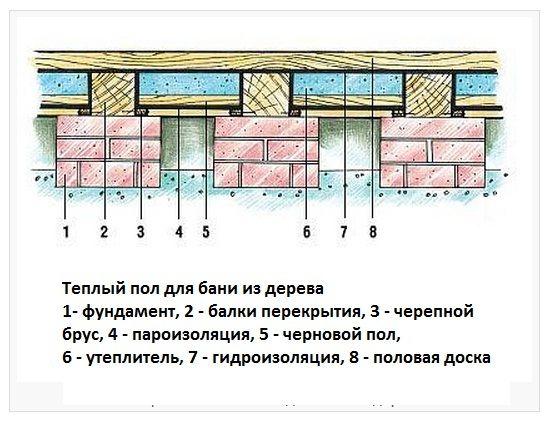 Схема деревяного способу укладання водяної підлоги